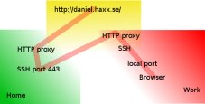 SSH proxy functionality overview