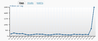 visitor graph from daniel.haxx.se/blog
