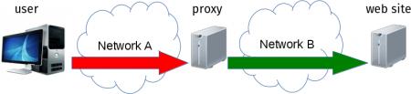 HTTP proxy