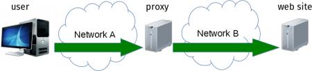 HTTPS proxy