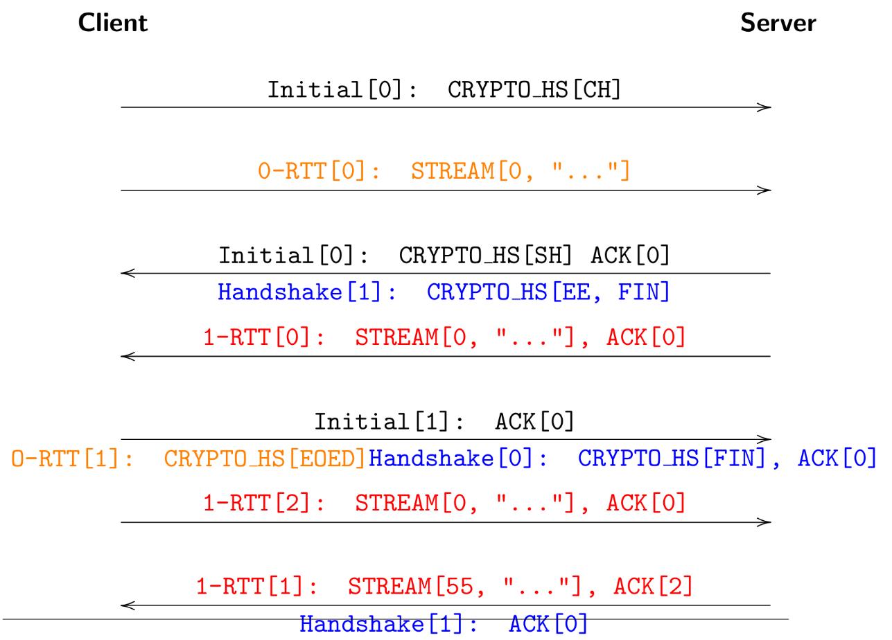 HTTP2 | daniel haxx se
