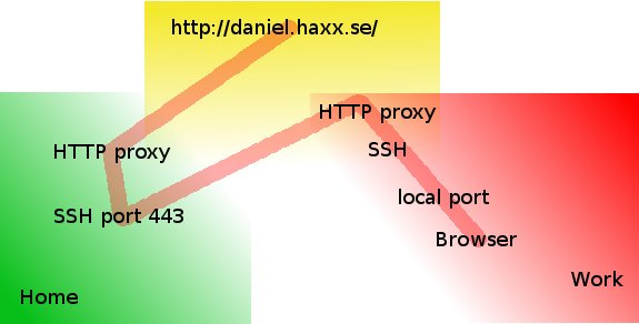 SSH Over Proxy